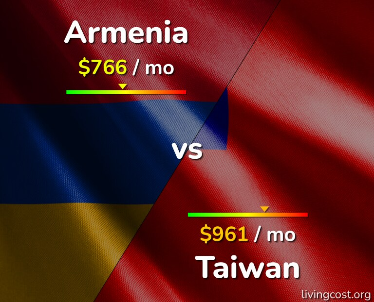 Cost of living in Armenia vs Taiwan infographic