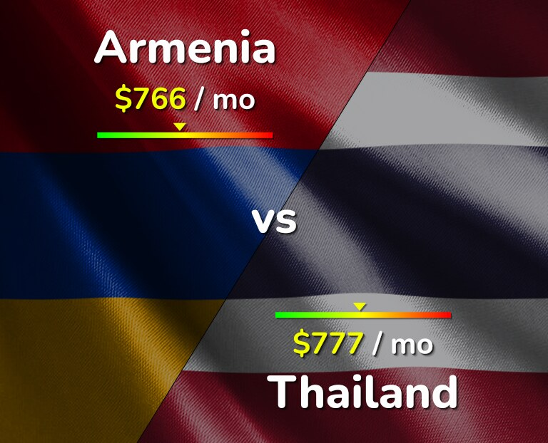 Cost of living in Armenia vs Thailand infographic