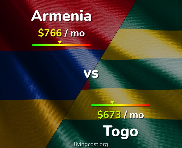 Cost of living in Armenia vs Togo infographic