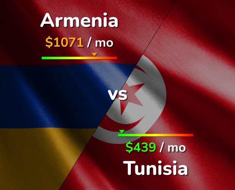 Cost of living in Armenia vs Tunisia infographic