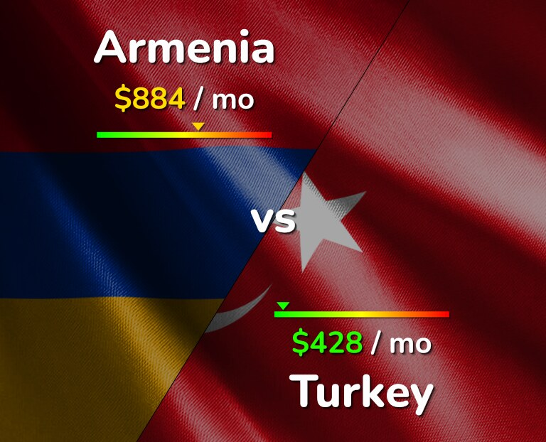 Cost of living in Armenia vs Turkey infographic