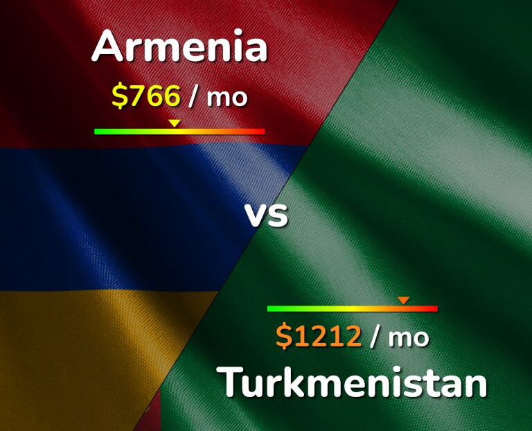 Cost of living in Armenia vs Turkmenistan infographic
