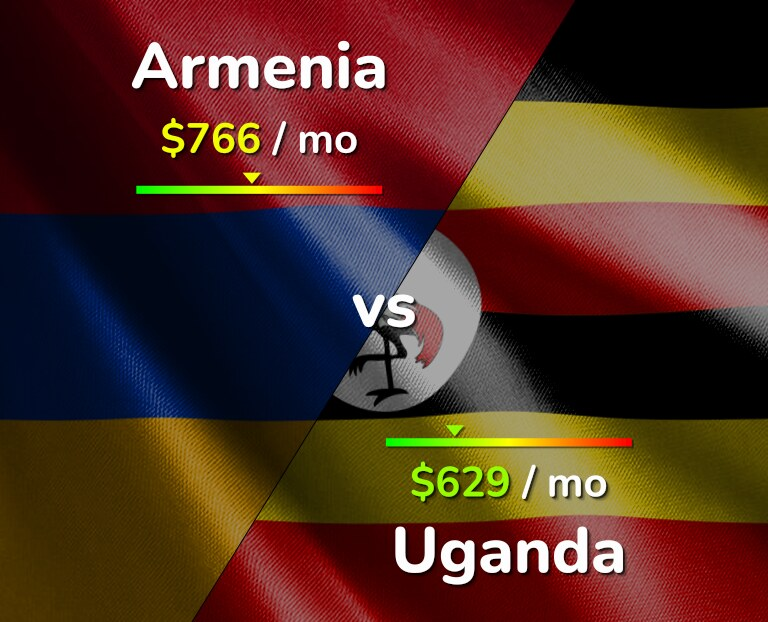 Cost of living in Armenia vs Uganda infographic
