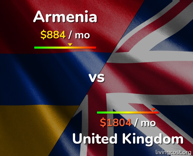 Cost of living in Armenia vs United Kingdom infographic