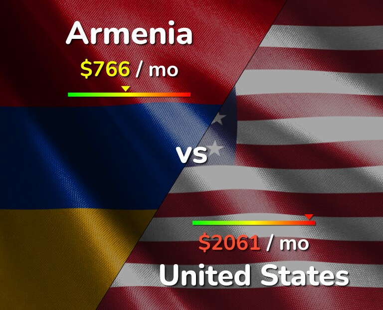 Cost of living in Armenia vs United States infographic
