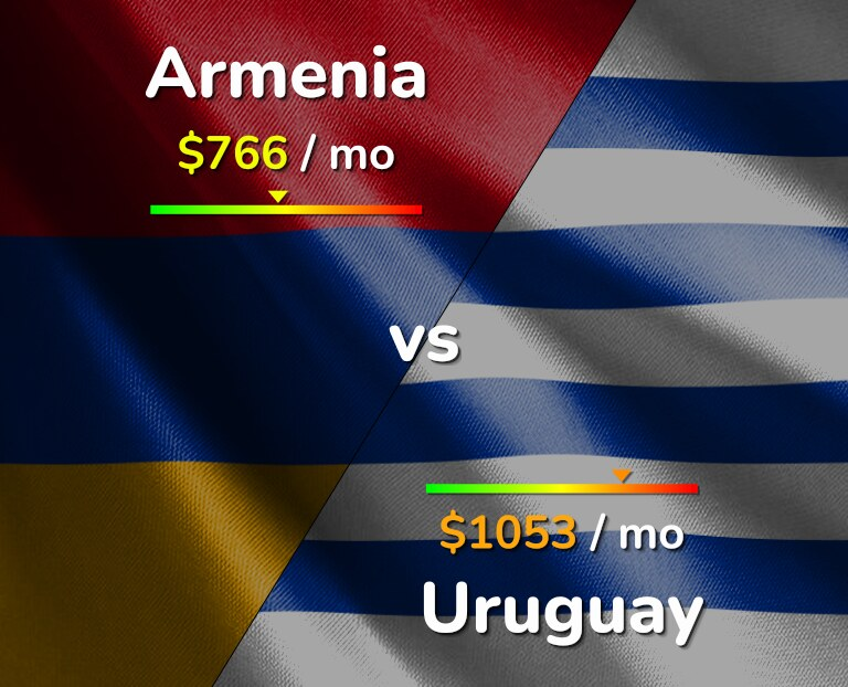 Cost of living in Armenia vs Uruguay infographic