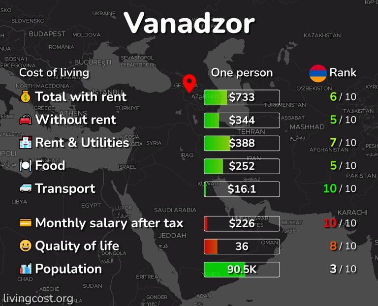 Cost of living in Vanadzor infographic