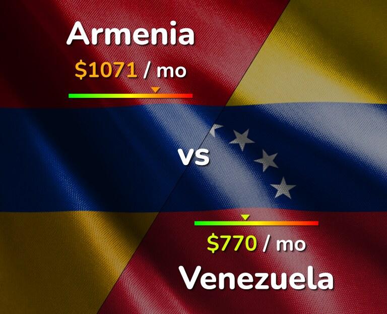 Cost of living in Armenia vs Venezuela infographic