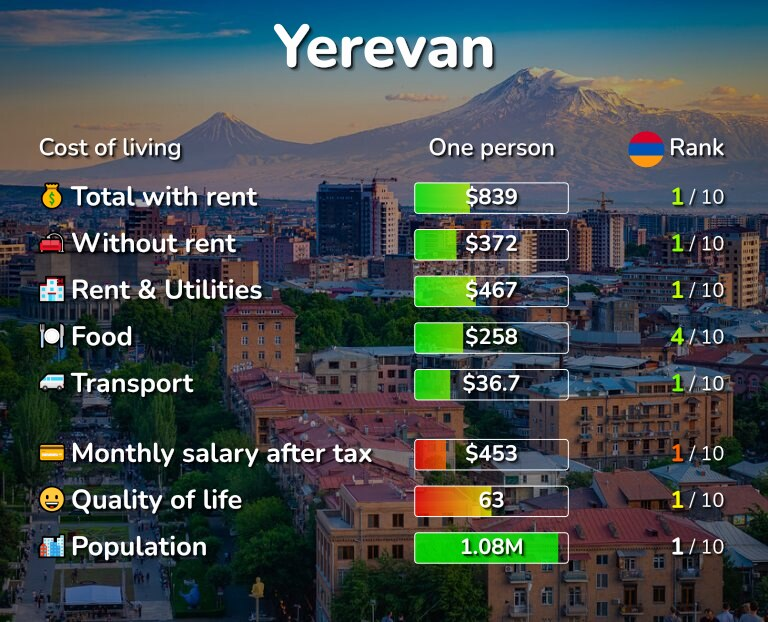 Cost of living in Yerevan infographic