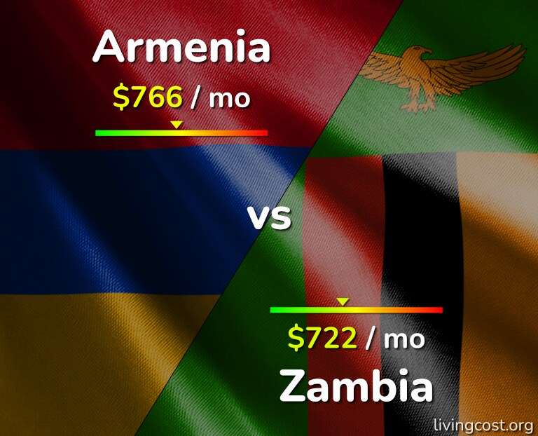 Cost of living in Armenia vs Zambia infographic
