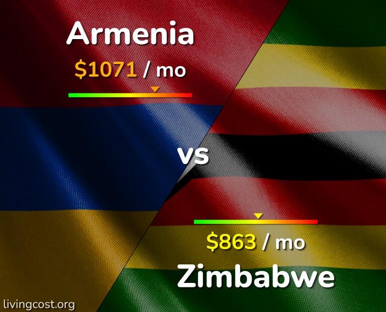 Cost of living in Armenia vs Zimbabwe infographic