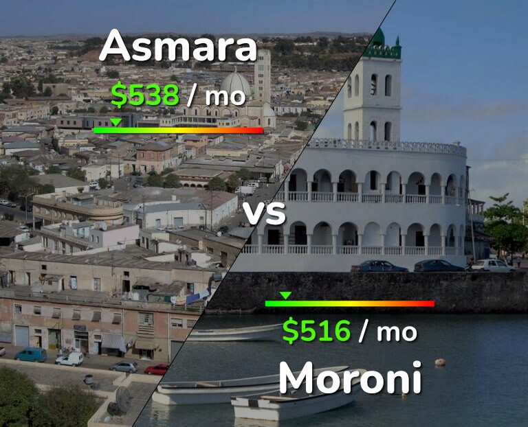 Cost of living in Asmara vs Moroni infographic