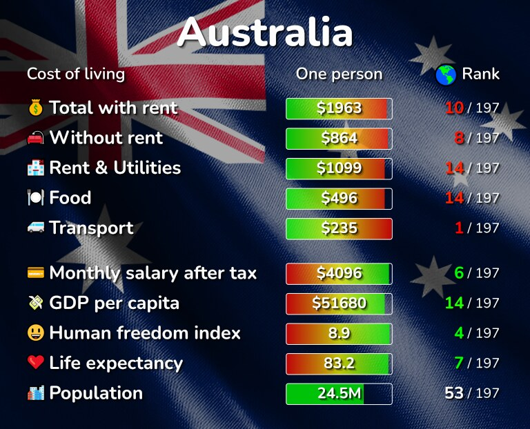 Cost of living in Australia infographic