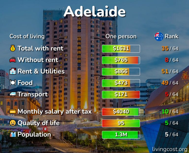 Cost of living in Adelaide infographic