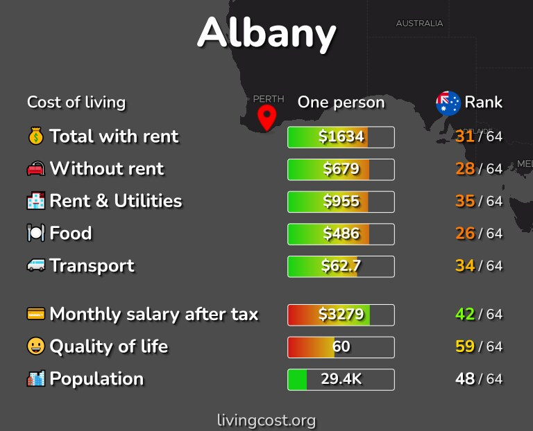 Cost of living in Albany infographic