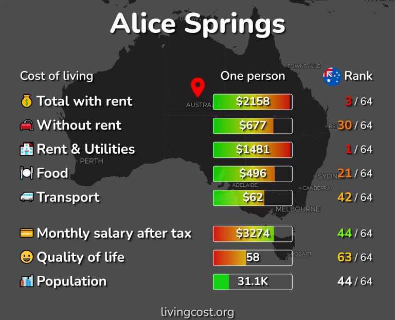Cost of living in Alice Springs infographic