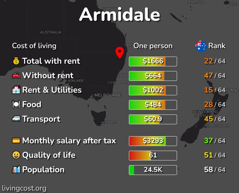 Cost of living in Armidale infographic