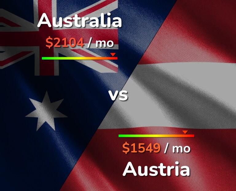 Cost of living in Australia vs Austria infographic
