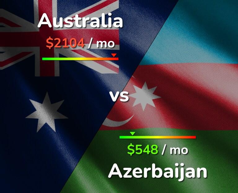 Cost of living in Australia vs Azerbaijan infographic
