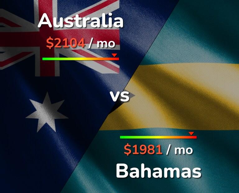 Cost of living in Australia vs Bahamas infographic