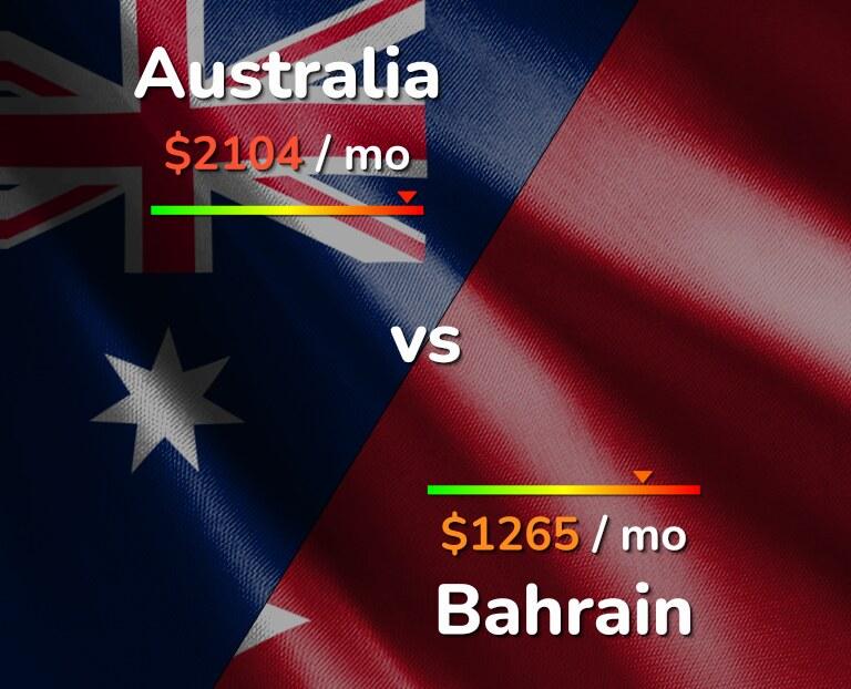 Cost of living in Australia vs Bahrain infographic