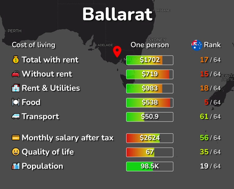 Cost of living in Ballarat infographic