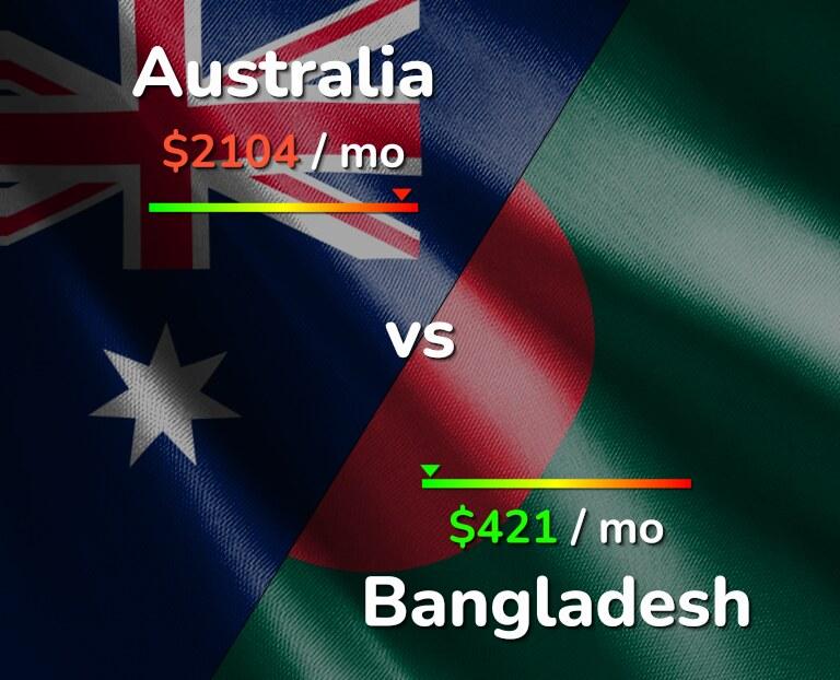 Cost of living in Australia vs Bangladesh infographic