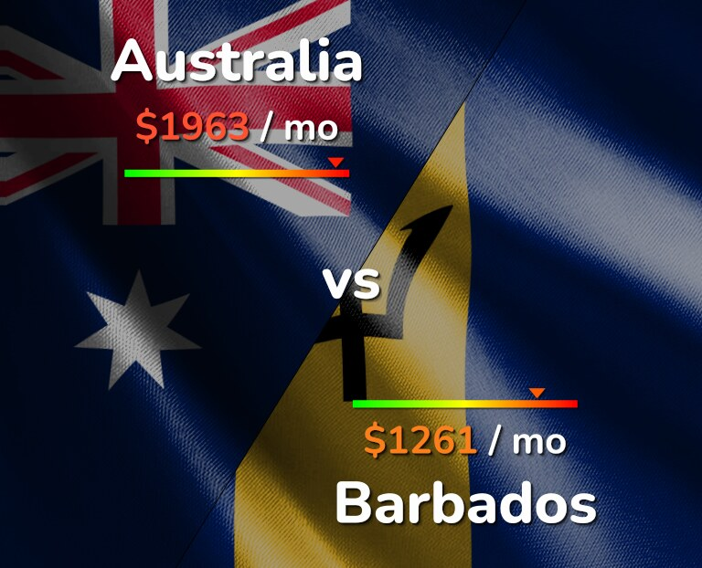 Cost of living in Australia vs Barbados infographic