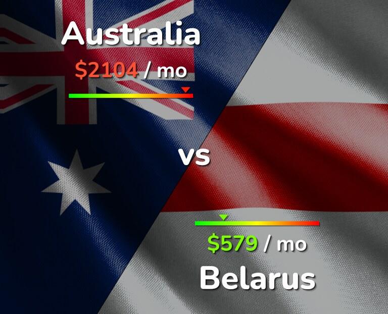 Cost of living in Australia vs Belarus infographic