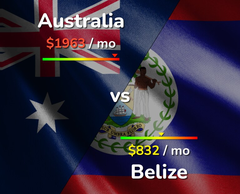 Cost of living in Australia vs Belize infographic