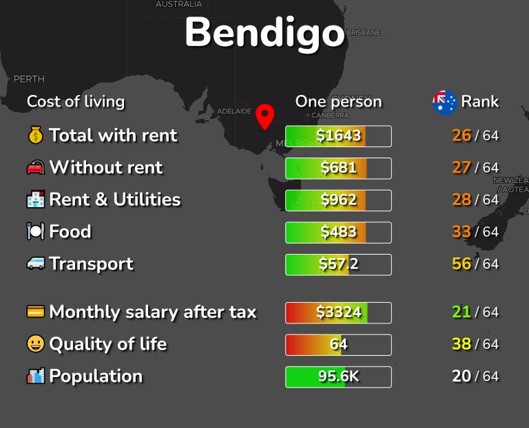 Cost of living in Bendigo infographic