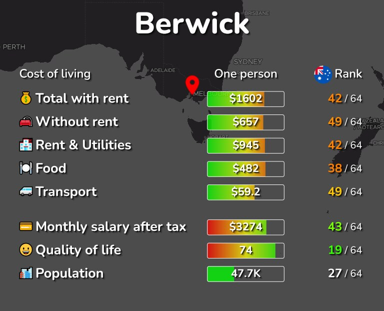 Cost of living in Berwick infographic
