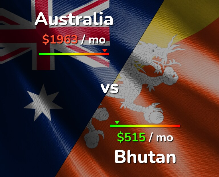 Cost of living in Australia vs Bhutan infographic