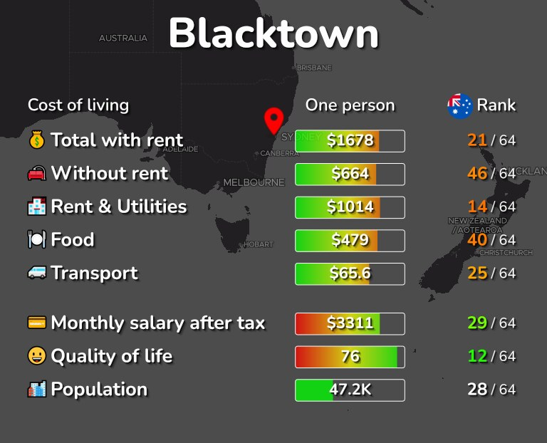 Cost of living in Blacktown infographic