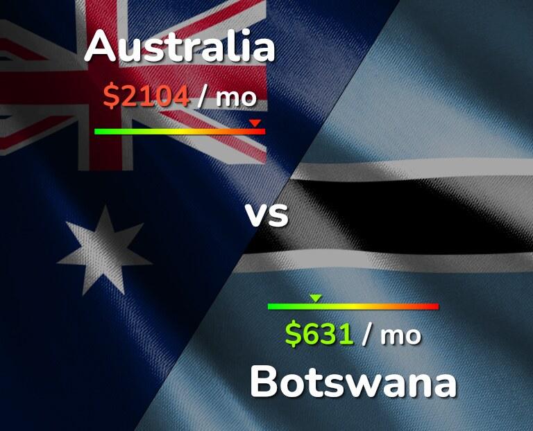 Cost of living in Australia vs Botswana infographic