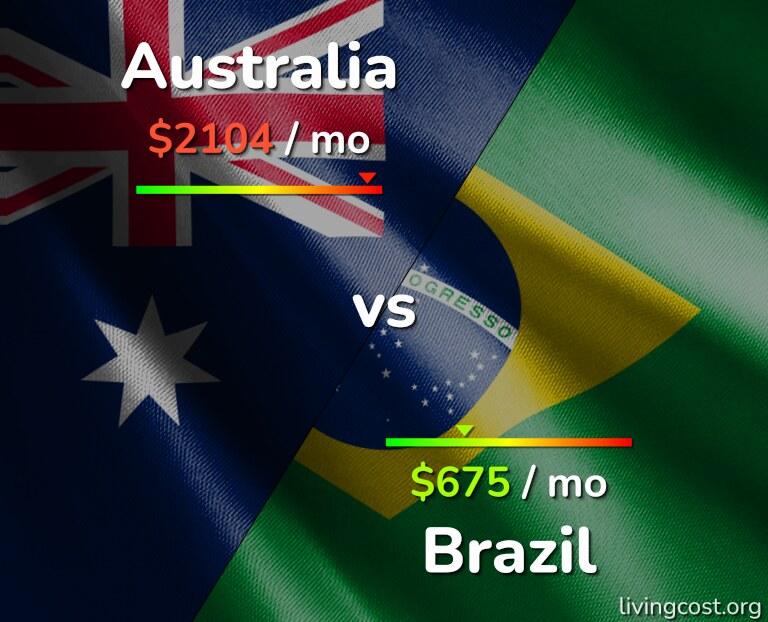 Cost of living in Australia vs Brazil infographic
