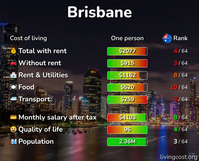 Cost of living in Brisbane infographic