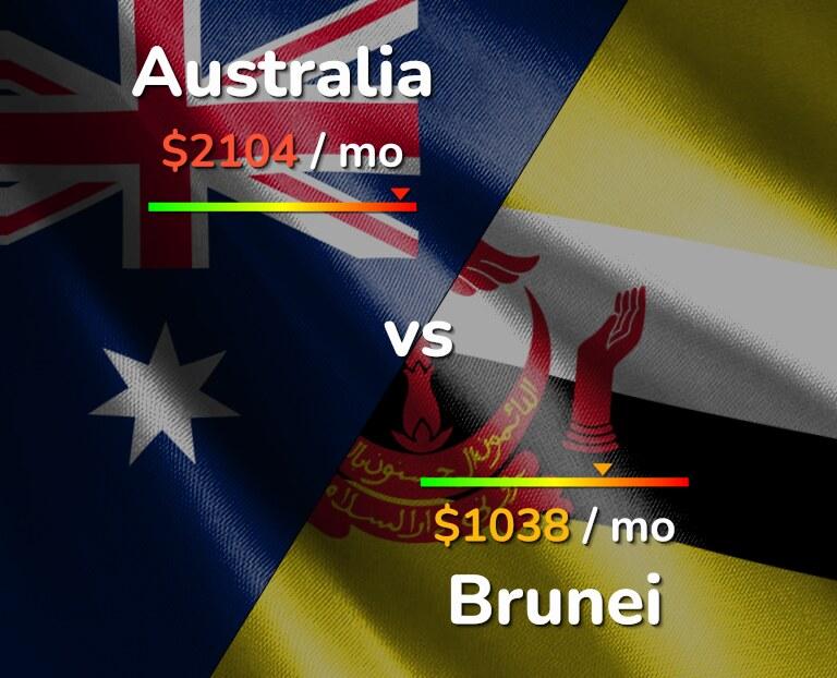 Cost of living in Australia vs Brunei infographic
