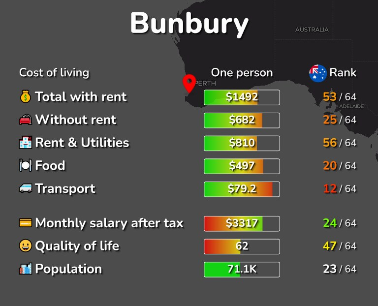 Cost of living in Bunbury infographic