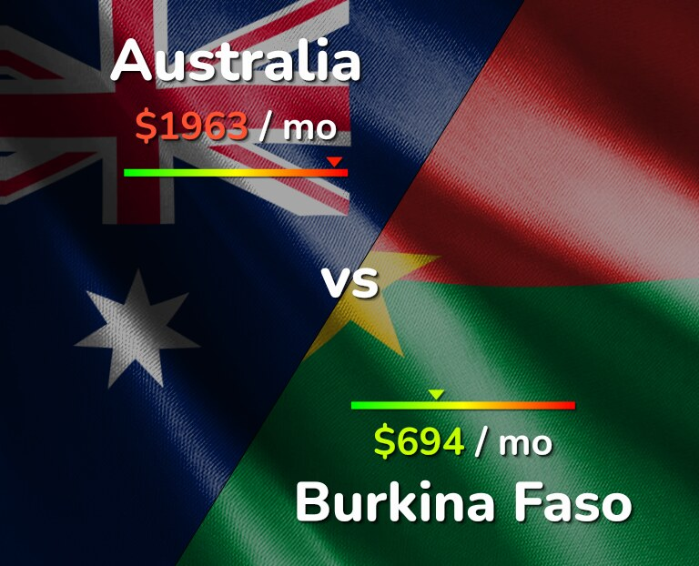 Cost of living in Australia vs Burkina Faso infographic