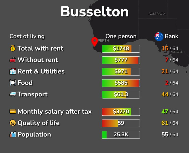 Cost of living in Busselton infographic