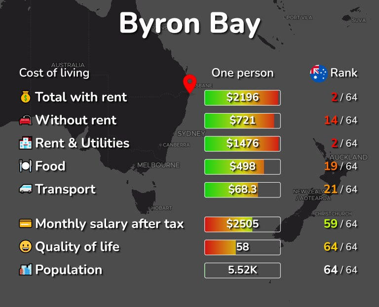 Cost of living in Byron Bay infographic