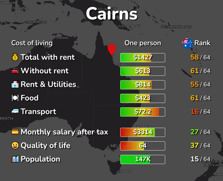 Cost of living in Cairns infographic