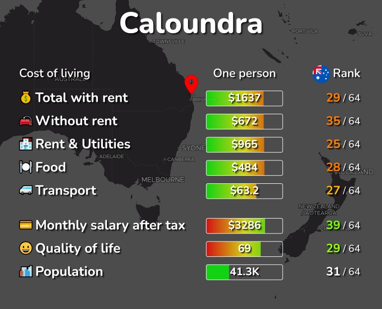 Cost of living in Caloundra infographic