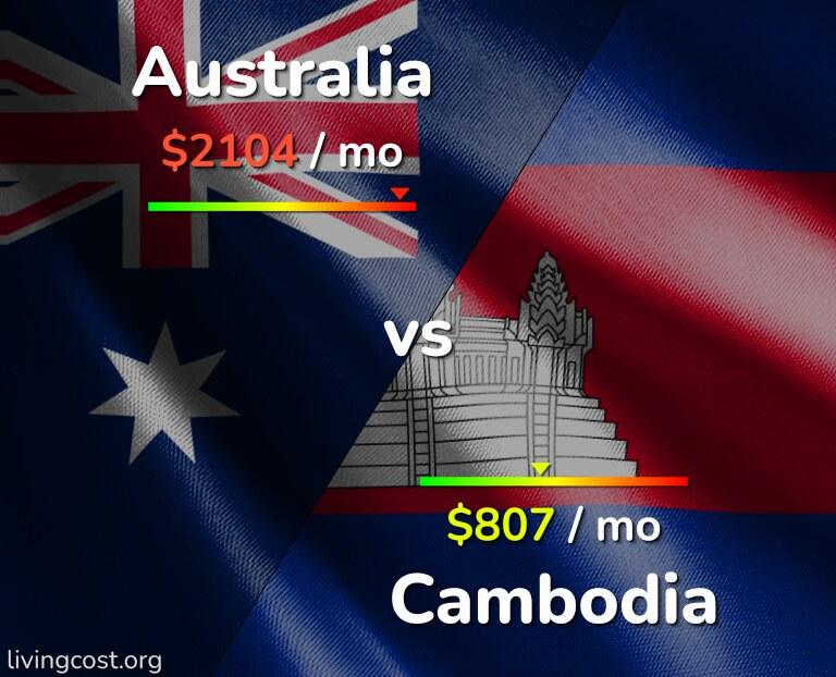 Cost of living in Australia vs Cambodia infographic