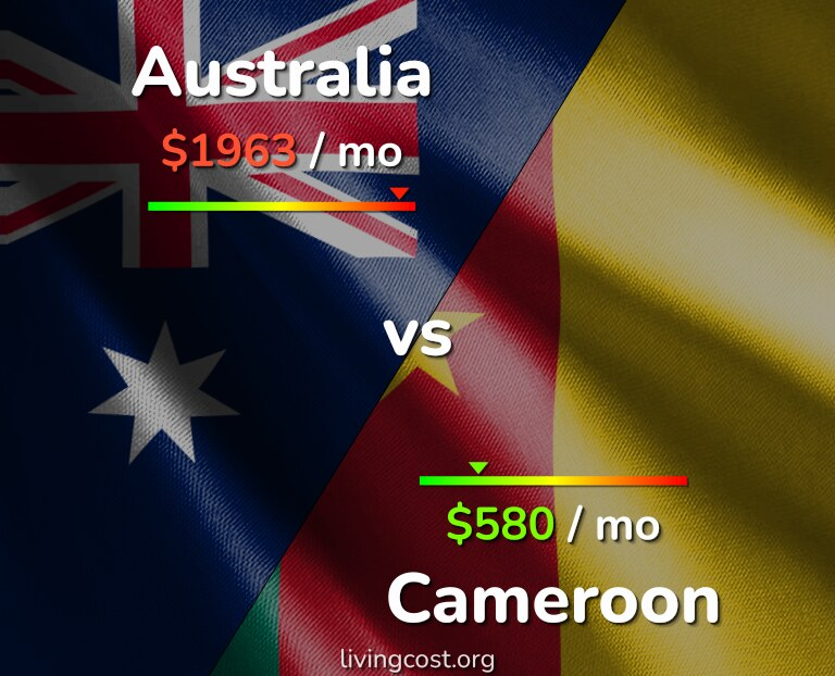 Cost of living in Australia vs Cameroon infographic
