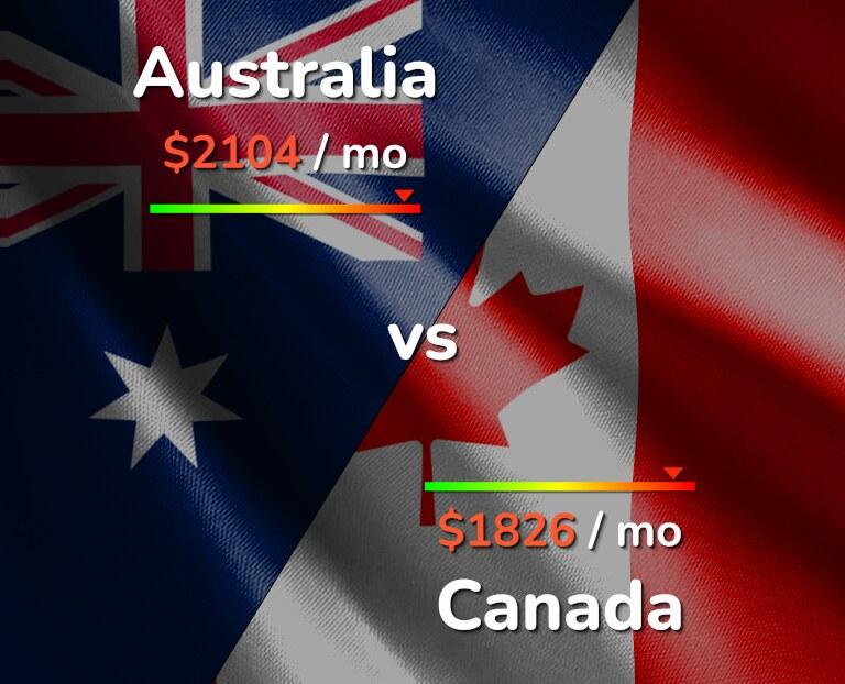 Cost of living in Australia vs Canada infographic