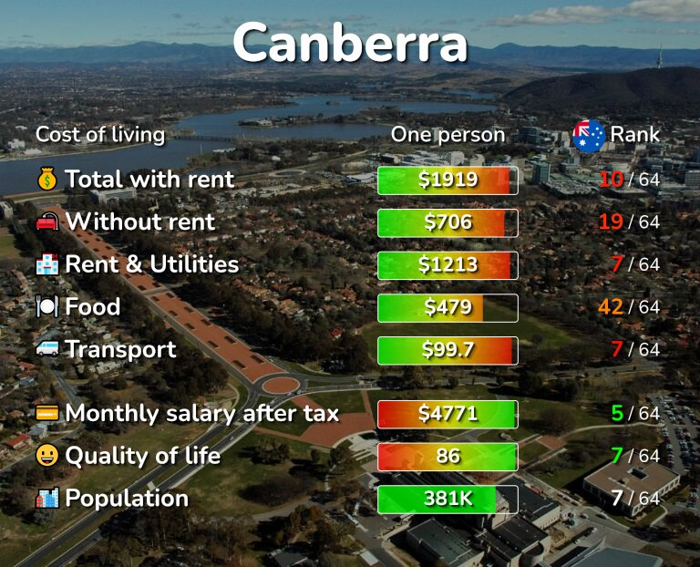 Cost of living in Canberra infographic