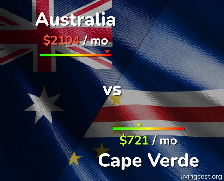Cost of living in Australia vs Cape Verde infographic