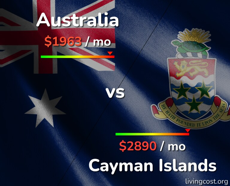 Cost of living in Australia vs Cayman Islands infographic